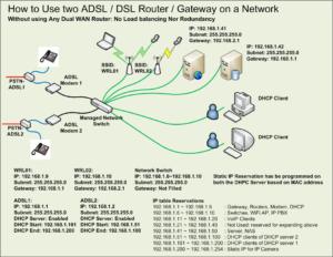 GA for dual DSL (ISP) / two DHCP server on LAN